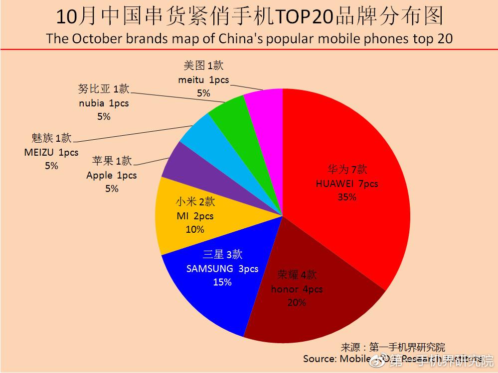 报告显示:OV手机被挤出中国串货紧俏手机TOP 20-烽巢网