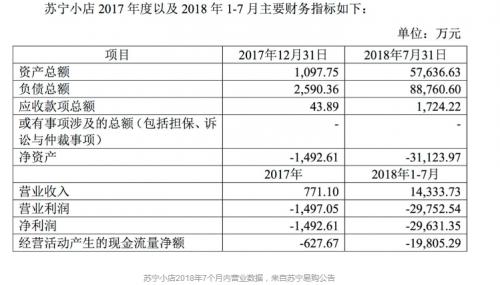 7个月亏损近3亿,苏宁小店商业模式是伪命题?