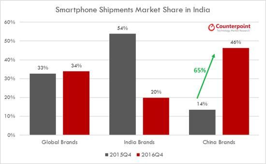 开挂的印度:或成中国互联网企业未来的主战场