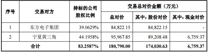 东方电子拟18.1亿元收购威思顿83%股权