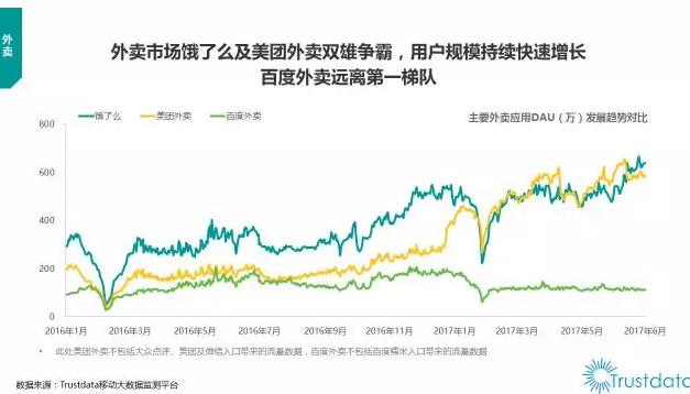 Trustdata报告:美团外卖、商家端APP活跃度双领衔