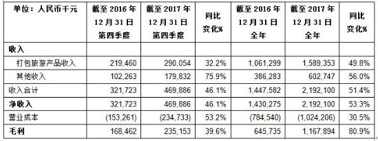 途牛2017年净亏损7.71亿元,全年打包旅游收入16亿元