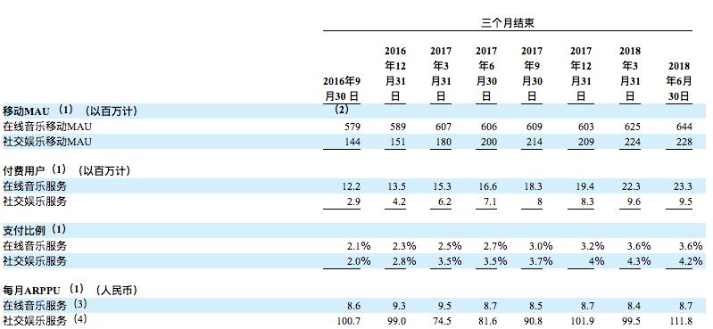 可以看到,从2016年第三季度至2018年年中,在线音乐每月ARPU贡献水平始终维持在8.6~9.5元的低位水平,而社交娱乐服务ARPU则维持在74.5~111.8元之间,远远高于在线音乐贡献,其中在线K歌略低于音乐直播。