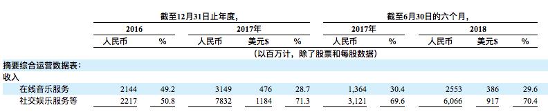从招股书中可以看出,如果在2016年年底双方还平分秋色,但在2017年开始,社交娱乐服务营收开始呈现压倒性优势,到该年年底,该项营收对总收入贡献占比达到了71.3%,而在2018年上半年,社交娱乐收入对总营收贡献占到了70.4%,其绝对数字也从31.21亿人民币翻番,高达60.33亿人民币。