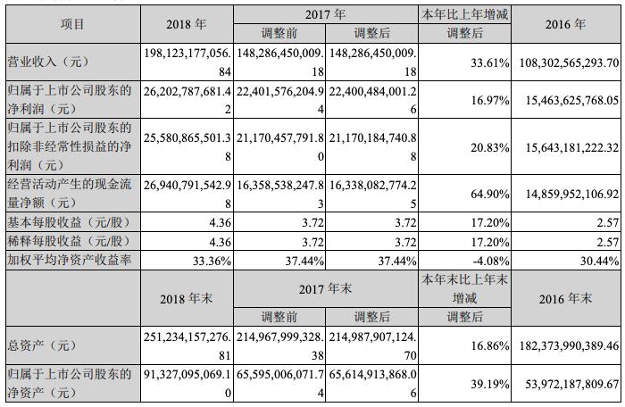 格力电器2018年总营收近2千亿